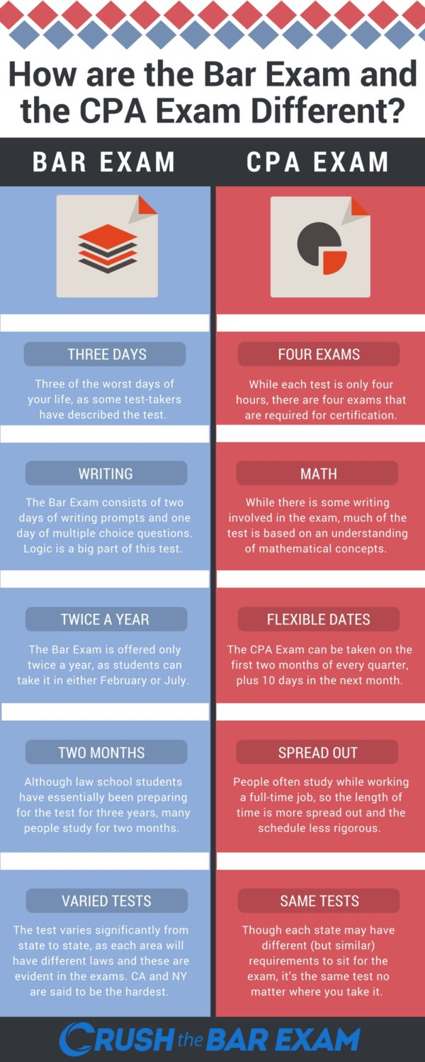 cpa exam vs. bar exam: which one is harder? [infographic]